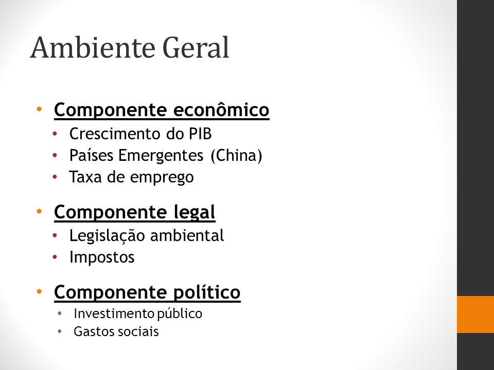 Ambiente Geral Componente econômico Crescimento do PIB Países Emergentes (China) Taxa de emprego Componente legal Legislação ambiental Impostos Componente político Investimento público Gastos sociais
