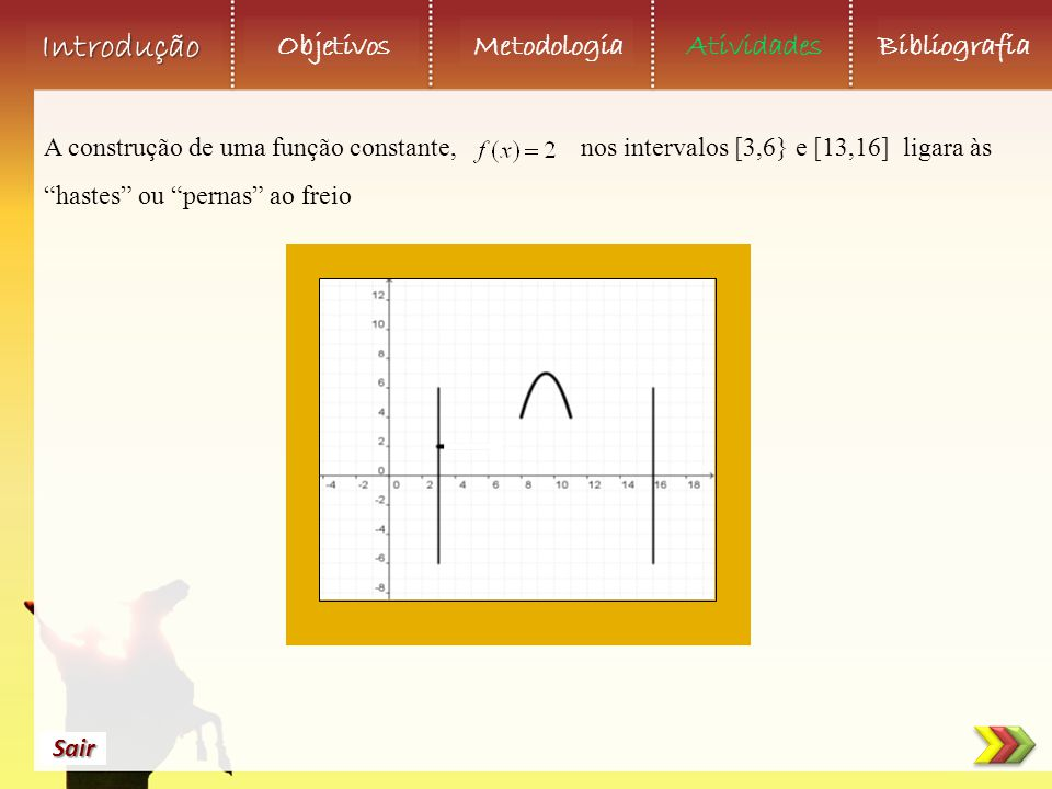 """Objetivos Metodologia AtividadesBibliografia Sair Introdução A construção de uma função constante, nos intervalos [3,6} e [13,16] ligara às """"hastes"""" o"""