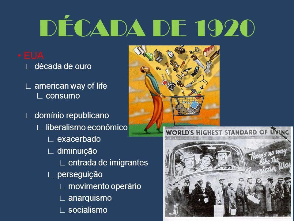 EUA ∟ década de ouro ∟ american way of life ∟ consumo ∟ domínio republicano ∟ liberalismo econômico ∟ exacerbado ∟ diminuição ∟ entrada de imigrantes ∟ perseguição ∟ movimento operário ∟ anarquismo ∟ socialismo DÉCADA DE 1920