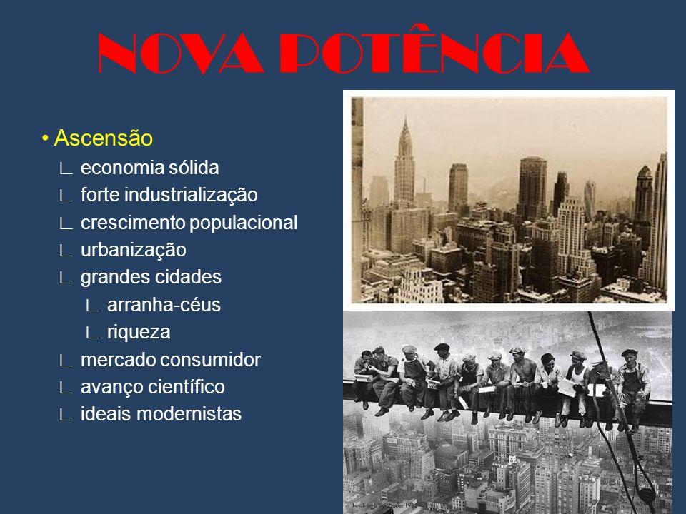 NOVA POTÊNCIA Ascensão ∟ economia sólida ∟ forte industrialização ∟ crescimento populacional ∟ urbanização ∟ grandes cidades ∟ arranha-céus ∟ riqueza ∟ mercado consumidor ∟ avanço científico ∟ ideais modernistas