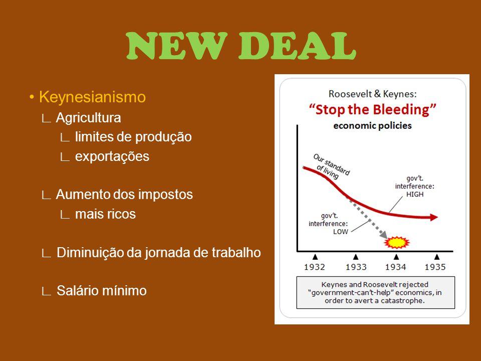 Keynesianismo ∟ Agricultura ∟ limites de produção ∟ exportações ∟ Aumento dos impostos ∟ mais ricos ∟ Diminuição da jornada de trabalho ∟ Salário mínimo NEW DEAL