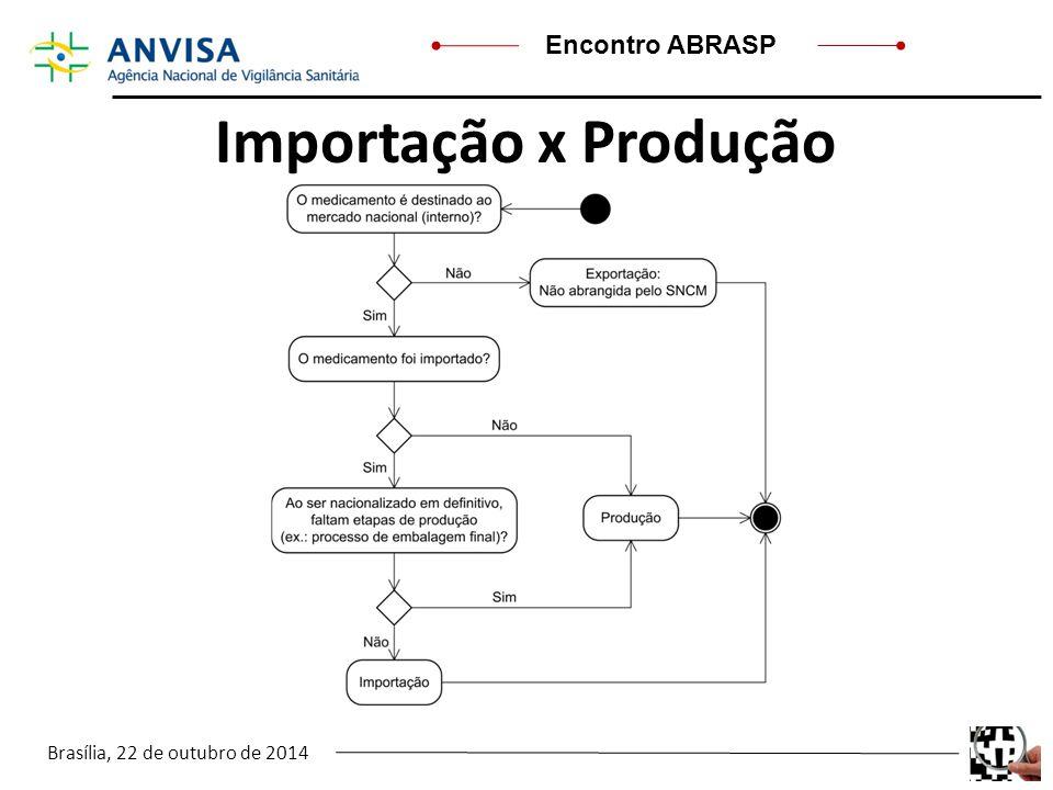 Brasília, 22 de outubro de 2014 Encontro ABRASP Importação x Produção