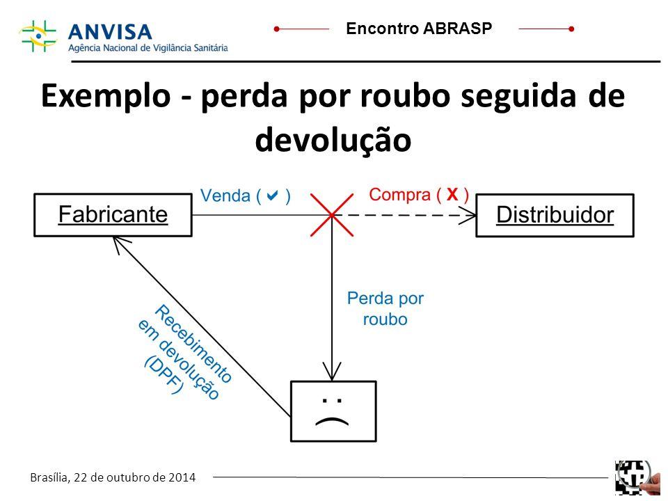 Brasília, 22 de outubro de 2014 Encontro ABRASP Exemplo - perda por roubo seguida de devolução