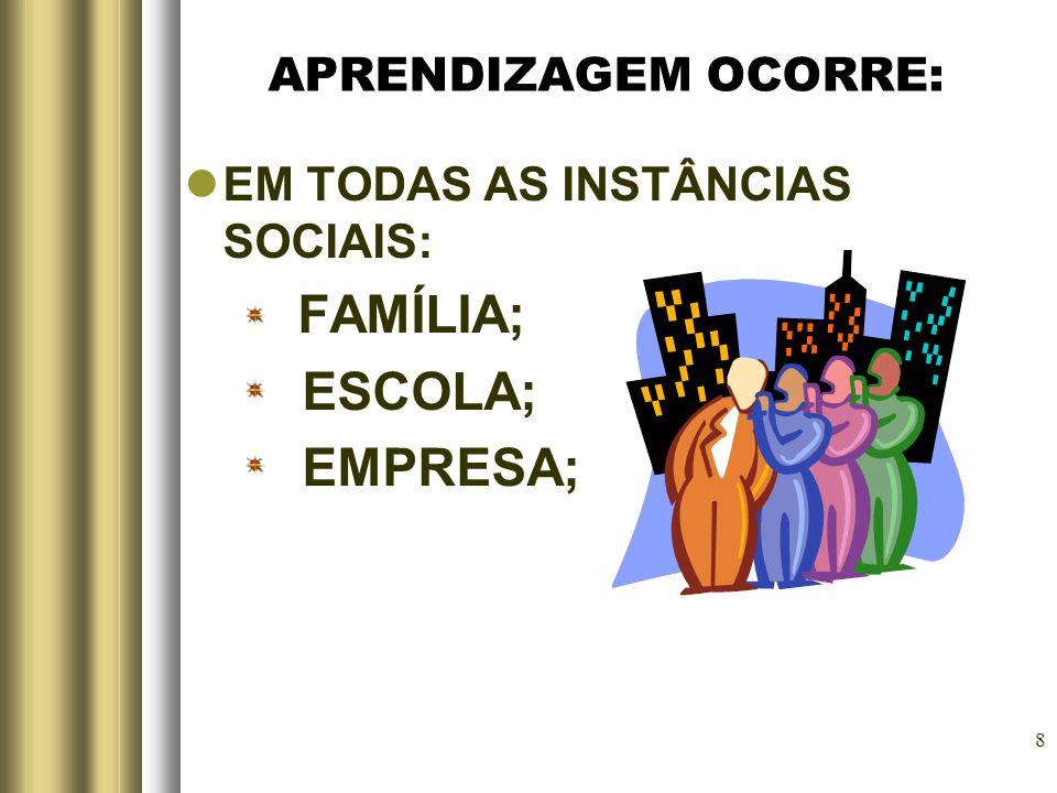 8 APRENDIZAGEM OCORRE: EM TODAS AS INSTÂNCIAS SOCIAIS: FAMÍLIA; ESCOLA; EMPRESA;