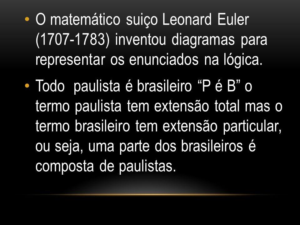 """O matemático suiço Leonard Euler (1707-1783) inventou diagramas para representar os enunciados na lógica. Todo paulista é brasileiro """"P é B"""" o termo p"""