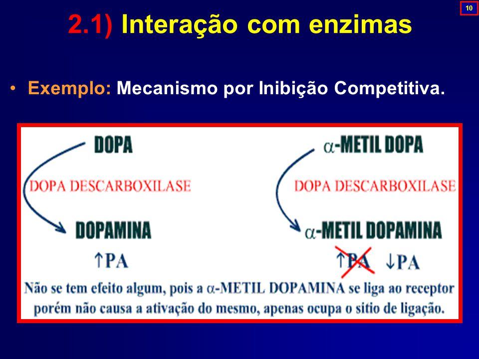 Exemplo: Mecanismo por Inibição Competitiva. 2.1) Interação com enzimas 10