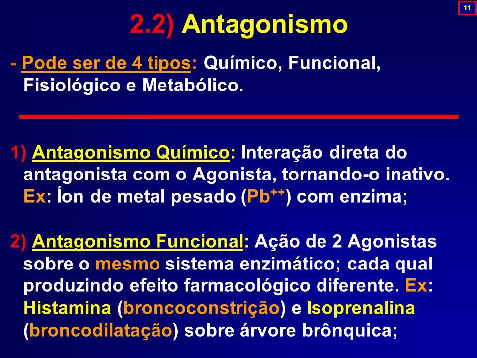 - Pode ser de 4 tipos: Químico, Funcional, Fisiológico e Metabólico. 1) Antagonismo Químico: Interação direta do antagonista com o Agonista, tornando-