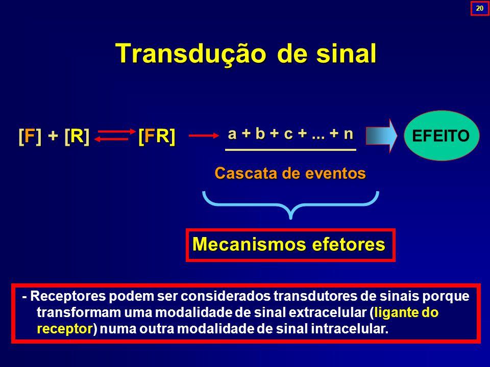Transdução de sinal [F] + [R] [FR] EFEITO a + b + c +... + n Cascata de eventos Mecanismos efetores - Receptores podem ser considerados transdutores d