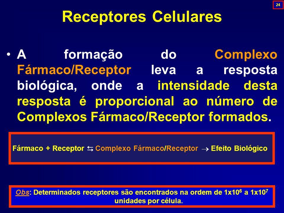 Receptores Celulares A formação do Complexo Fármaco/Receptor leva a resposta biológica, onde a intensidade desta resposta é proporcional ao número de