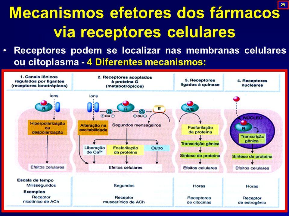 Mecanismos efetores dos fármacos via receptores celulares Receptores podem se localizar nas membranas celulares ou citoplasma - 4 Diferentes mecanismo