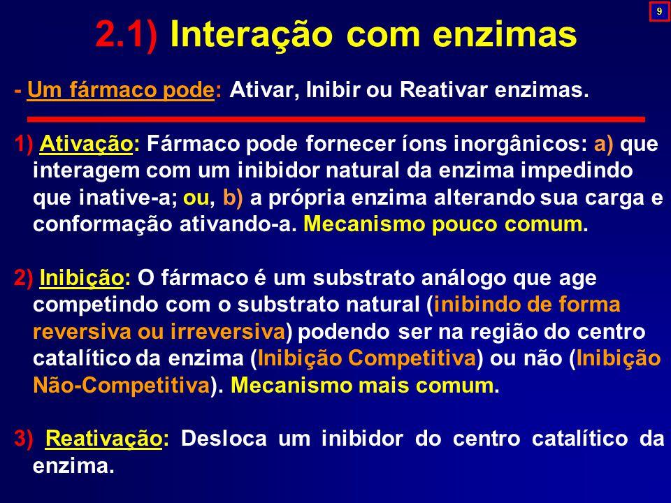 2.1) Interação com enzimas - Um fármaco pode: Ativar, Inibir ou Reativar enzimas. 1) Ativação: Fármaco pode fornecer íons inorgânicos: a) que interage