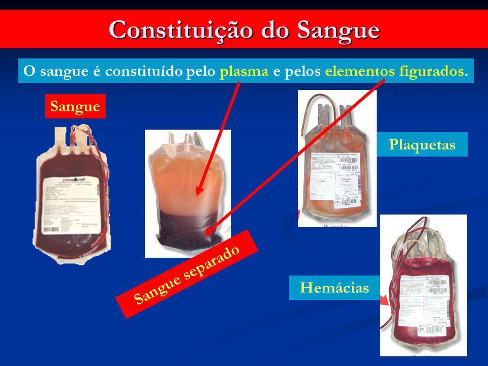 Constituição do Sangue O sangue é constituído pelo plasma e pelos elementos figurados. Sangue Sangue separado Plaquetas Hemácias