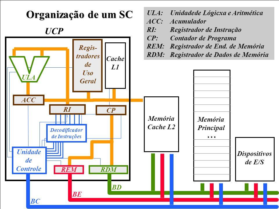 25 Organização de um SC ULA: Unidadede Lógicxa e Aritmética ACC: Acumulador RI: Registrador de Instrução CP: Contador de Programa REM: Registrador de End.
