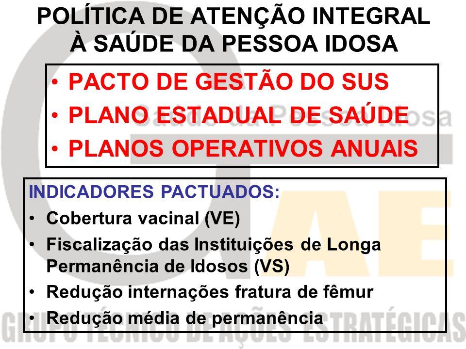 POLÍTICA DE ATENÇÃO INTEGRAL À SAÚDE DA PESSOA IDOSA PACTO DE GESTÃO DO SUS PLANO ESTADUAL DE SAÚDE PLANOS OPERATIVOS ANUAIS INDICADORES PACTUADOS: Cobertura vacinal (VE) Fiscalização das Instituições de Longa Permanência de Idosos (VS) Redução internações fratura de fêmur Redução média de permanência