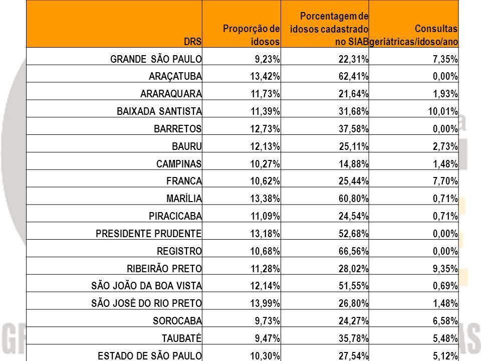 DRS Proporção de idosos Porcentagem de idosos cadastrado no SIAB Consultas geriátricas/idoso/ano GRANDE SÃO PAULO9,23%22,31%7,35% ARAÇATUBA13,42%62,41%0,00% ARARAQUARA11,73%21,64%1,93% BAIXADA SANTISTA11,39%31,68%10,01% BARRETOS12,73%37,58%0,00% BAURU12,13%25,11%2,73% CAMPINAS10,27%14,88%1,48% FRANCA10,62%25,44%7,70% MARÍLIA13,38%60,80%0,71% PIRACICABA11,09%24,54%0,71% PRESIDENTE PRUDENTE13,18%52,68%0,00% REGISTRO10,68%66,56%0,00% RIBEIRÃO PRETO11,28%28,02%9,35% SÃO JOÃO DA BOA VISTA12,14%51,55%0,69% SÃO JOSÉ DO RIO PRETO13,99%26,80%1,48% SOROCABA9,73%24,27%6,58% TAUBATÉ9,47%35,78%5,48% ESTADO DE SÃO PAULO10,30%27,54%5,12%