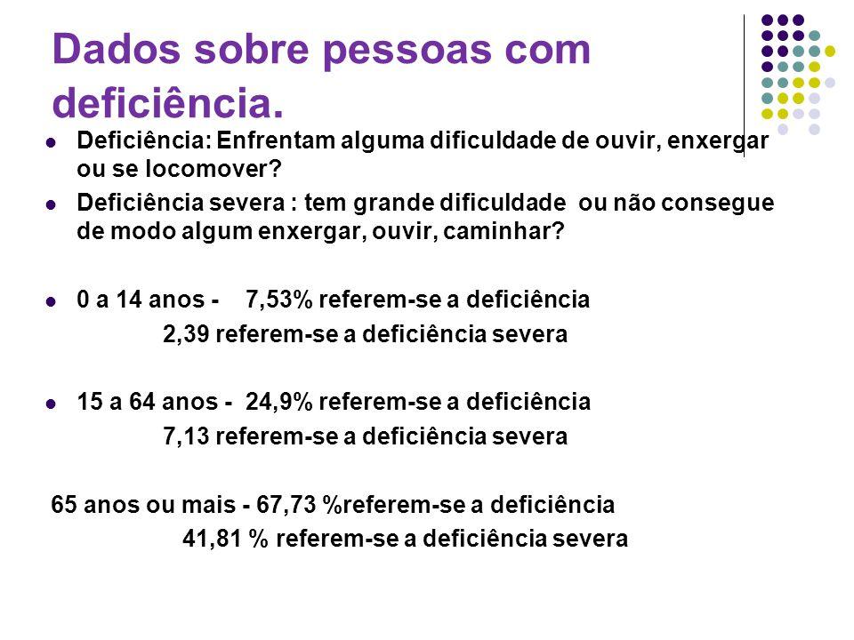 Dados do Censo 2010 45.606.048 de brasileiros, 23,9% da população total, têm algum tipo de deficiência : visual, auditiva, motora e mental ou intelectual.