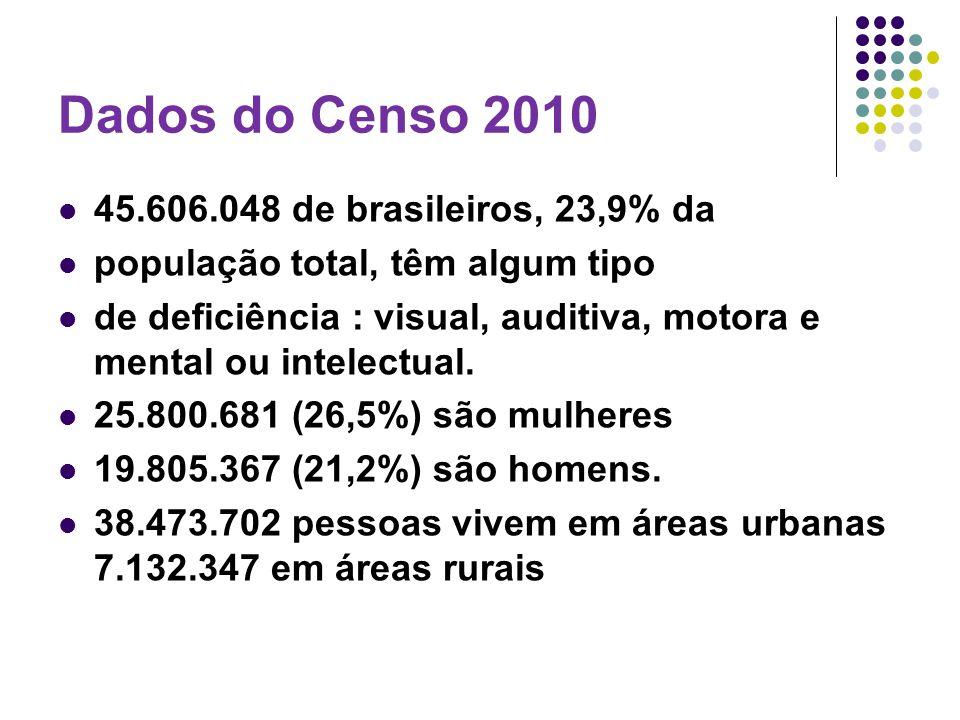 Dados do Censo 2010 45.606.048 de brasileiros, 23,9% da população total, têm algum tipo de deficiência : visual, auditiva, motora e mental ou intelect
