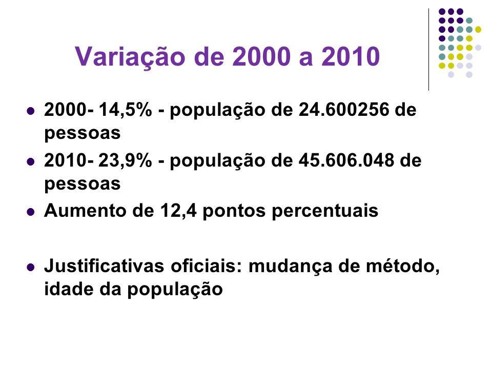 Variação de 2000 a 2010 2000- 14,5% - população de 24.600256 de pessoas 2010- 23,9% - população de 45.606.048 de pessoas Aumento de 12,4 pontos percen