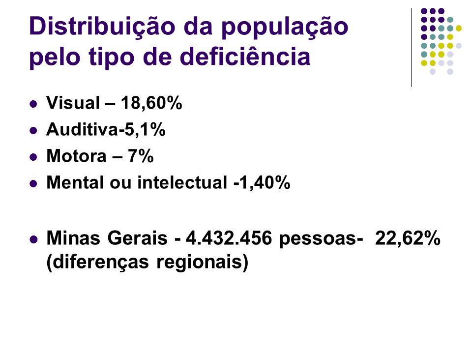 Distribuição da população pelo tipo de deficiência Visual – 18,60% Auditiva-5,1% Motora – 7% Mental ou intelectual -1,40% Minas Gerais - 4.432.456 pes
