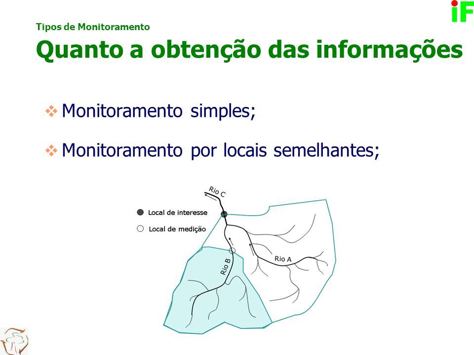  Monitoramento simples;  Monitoramento por locais semelhantes; Tipos de Monitoramento Quanto a obtenção das informações