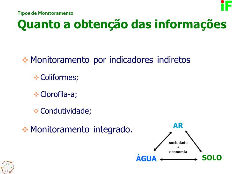  Monitoramento por indicadores indiretos  Coliformes;  Clorofila-a;  Condutividade;  Monitoramento integrado. Tipos de Monitoramento Quanto a obt