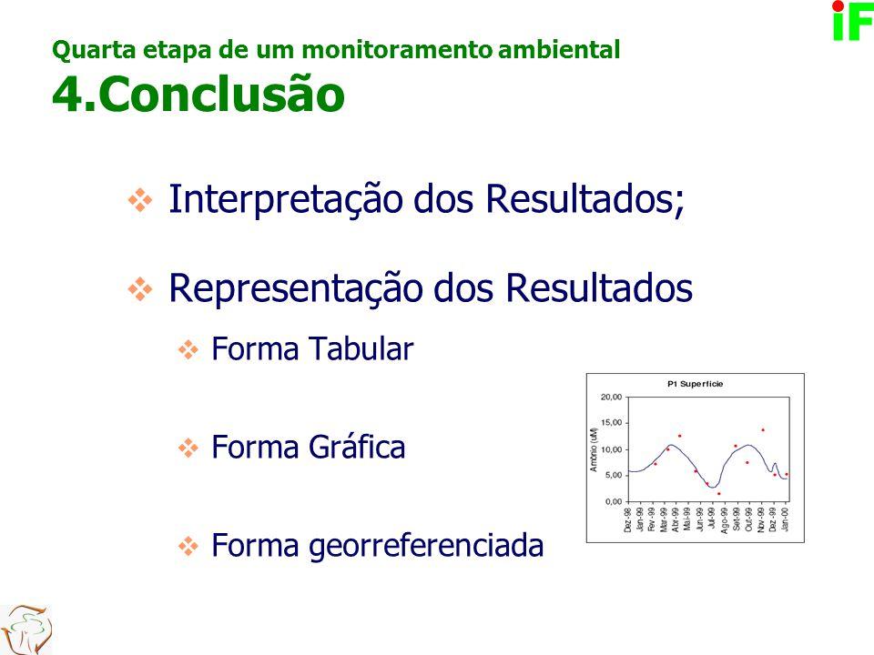 Quarta etapa de um monitoramento ambiental 4.Conclusão  Interpretação dos Resultados;  Representação dos Resultados  Forma Tabular  Forma Gráfica