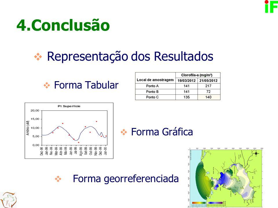 4.Conclusão  Forma Tabular  Forma Gráfica  Forma georreferenciada  Representação dos Resultados