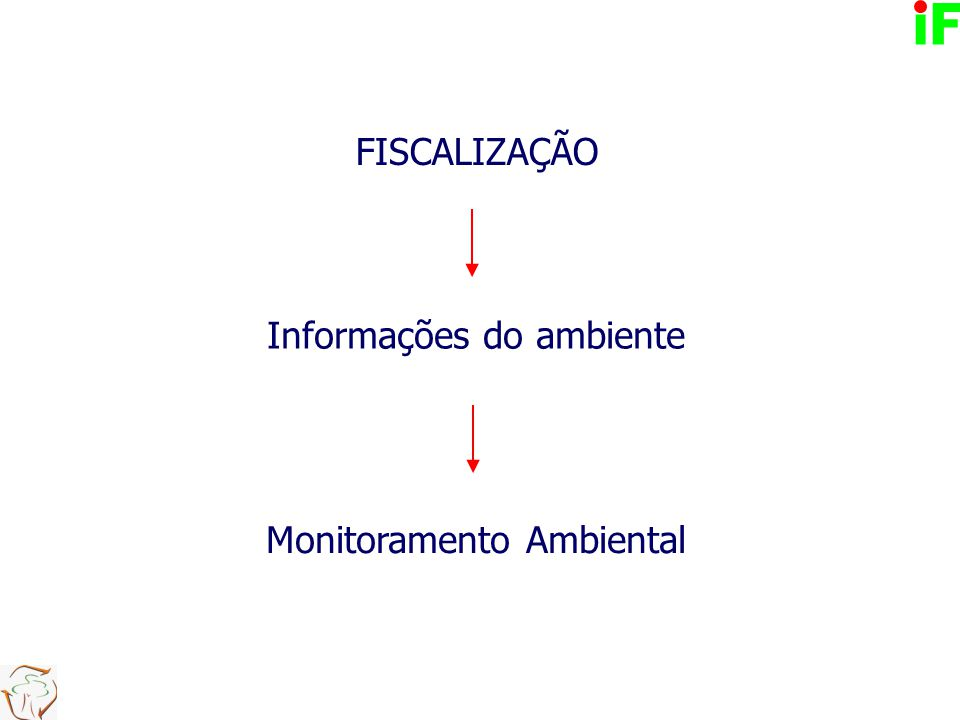 FISCALIZAÇÃO Informações do ambiente Monitoramento Ambiental