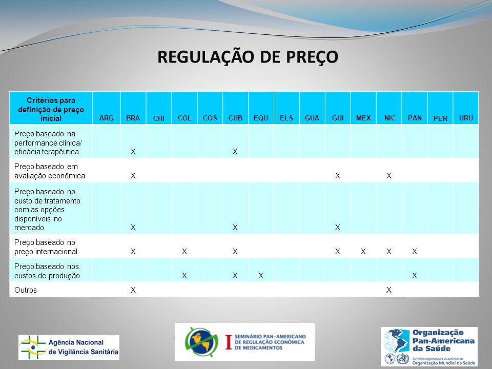 REGULAÇÃO DE PREÇO Critérios para definição de preço inicial ARGBRACHICOLCOSCUBEQUELSGUAGUIMEX NICPANPERURU Preço baseado na performance clínica/ eficácia terapêutica X X Preço baseado em avaliação econômica X X X Preço baseado no custo de tratamento com as opções disponíveis no mercado X X X Preço baseado no preço internacional X X X XXXX Preço baseado nos custos de produção X XX X Outros X X