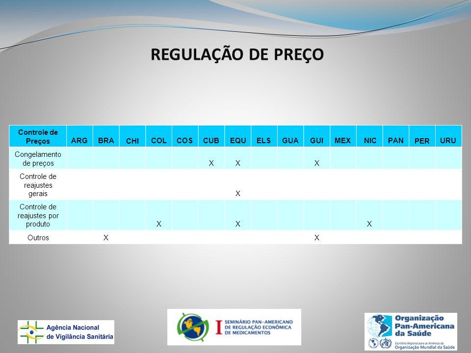 REGULAÇÃO DE PREÇO Controle de PreçosARGBRACHICOLCOSCUBEQUELSGUAGUIMEX NICPANPERURU Congelamento de preços XX X Controle de reajustes gerais X Controle de reajustes por produto X X X Outros X X