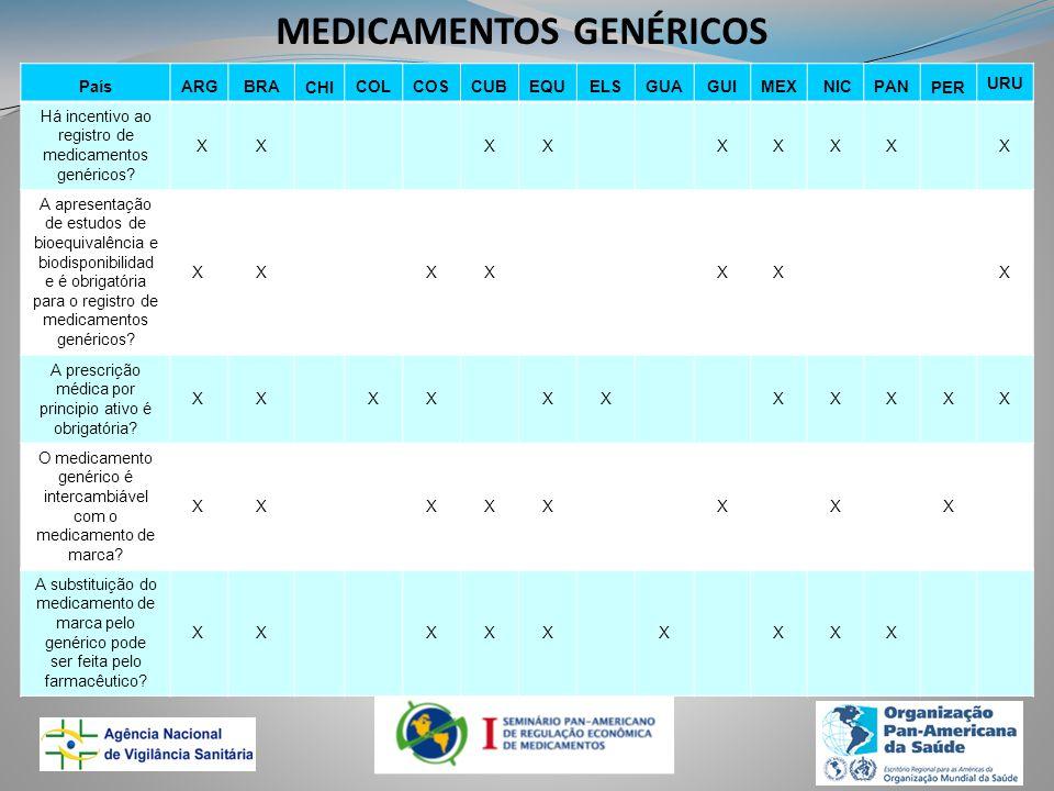 MEDICAMENTOS GENÉRICOS PaísARGBRACHICOLCOSCUBEQUELSGUAGUIMEX NICPANPER URU Há incentivo ao registro de medicamentos genéricos.