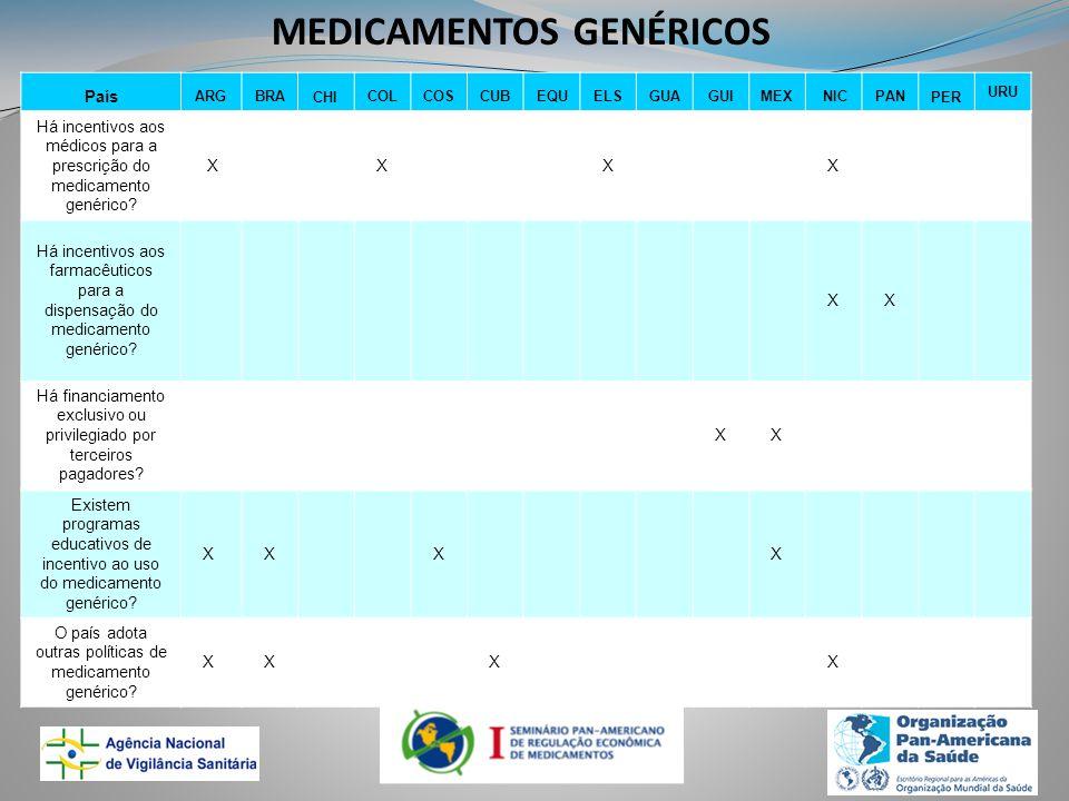 MEDICAMENTOS GENÉRICOS País ARGBRACHICOLCOSCUBEQUELSGUAGUIMEX NICPANPER URU Há incentivos aos médicos para a prescrição do medicamento genérico.