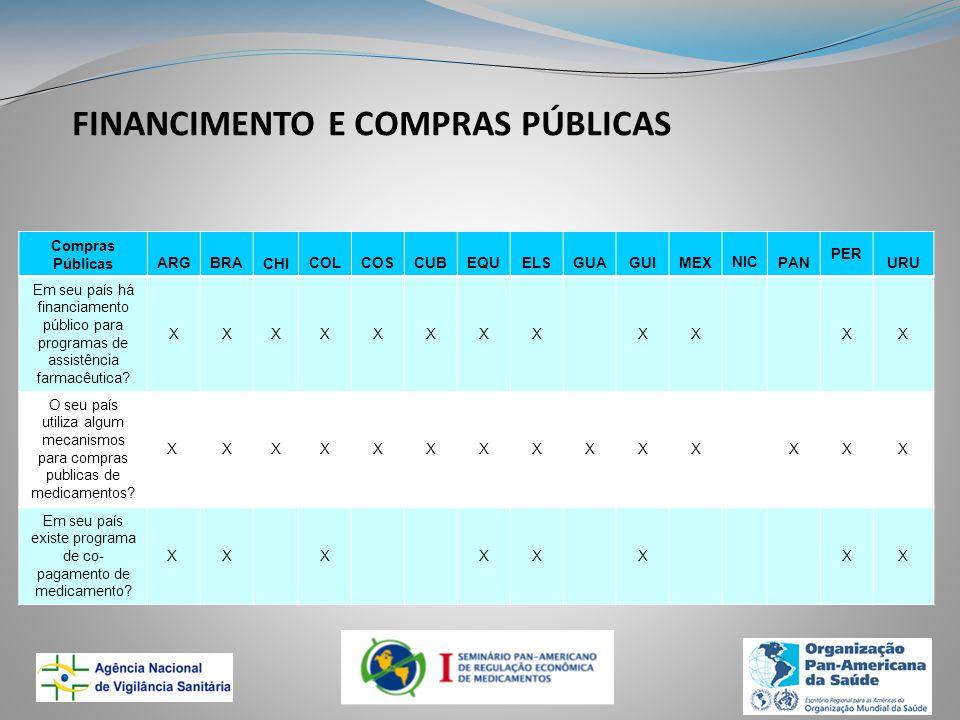 FINANCIMENTO E COMPRAS PÚBLICAS Compras PúblicasARGBRACHICOLCOSCUBEQUELSGUAGUIMEX NICPAN PER URU Em seu país há financiamento público para programas de assistência farmacêutica.