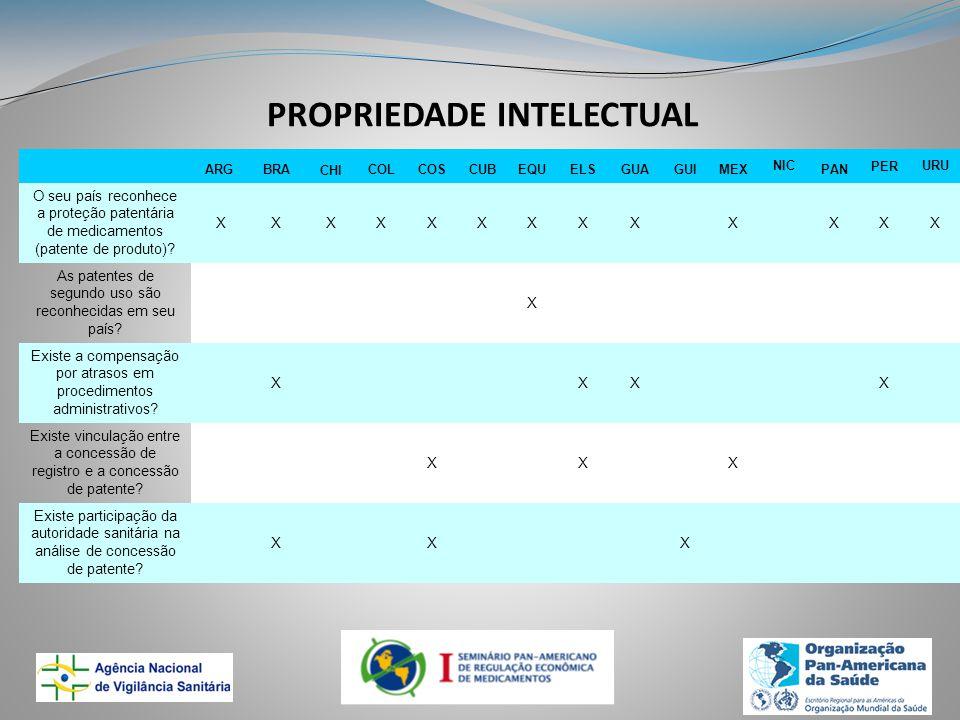PROPRIEDADE INTELECTUAL ARGBRACHICOLCOSCUBEQUELSGUAGUIMEX NIC PAN PERURU O seu país reconhece a proteção patentária de medicamentos (patente de produto).