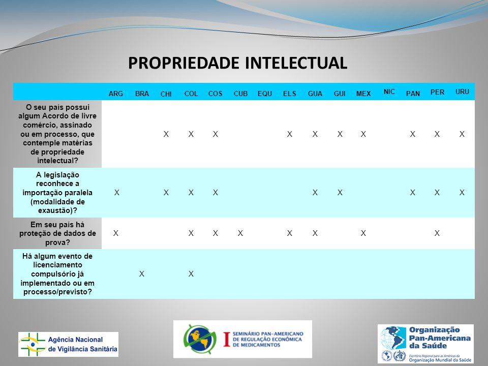 PROPRIEDADE INTELECTUAL ARGBRACHICOLCOSCUBEQUELSGUAGUIMEX NIC PAN PERURU O seu país possui algum Acordo de livre comércio, assinado ou em processo, que contemple matérias de propriedade intelectual.