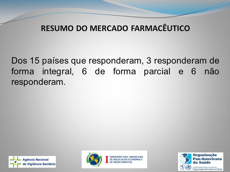 RESUMO DO MERCADO FARMACÊUTICO Dos 15 países que responderam, 3 responderam de forma integral, 6 de forma parcial e 6 não responderam.