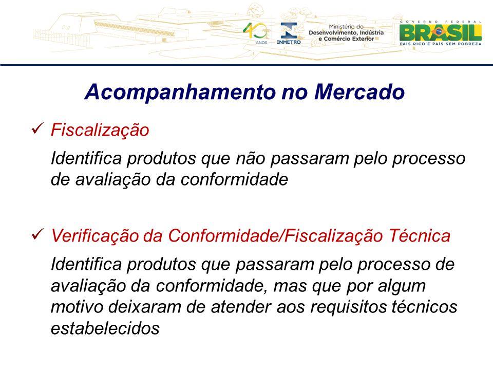 Acompanhamento no Mercado Fiscalização Identifica produtos que não passaram pelo processo de avaliação da conformidade Verificação da Conformidade/Fis