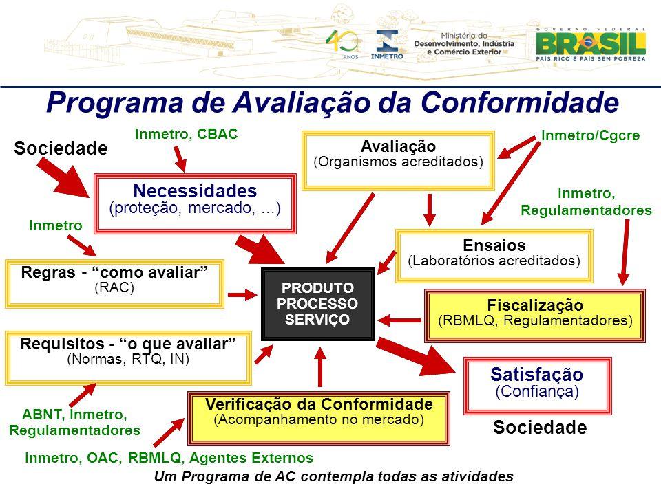 """Necessidades (proteção, mercado,...) PRODUTO PROCESSO SERVIÇO Regras - """"como avaliar"""" (RAC) Requisitos - """"o que avaliar"""" (Normas, RTQ, IN) Sociedade I"""