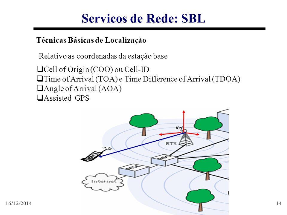 16/12/201414 Servicos de Rede: SBL Técnicas Básicas de Localização  Cell of Origin (COO) ou Cell-ID  Time of Arrival (TOA) e Time Difference of Arri