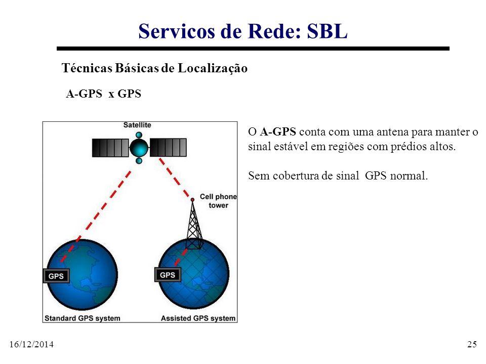 16/12/201425 Servicos de Rede: SBL Técnicas Básicas de Localização A-GPS x GPS O A-GPS conta com uma antena para manter o sinal estável em regiões com