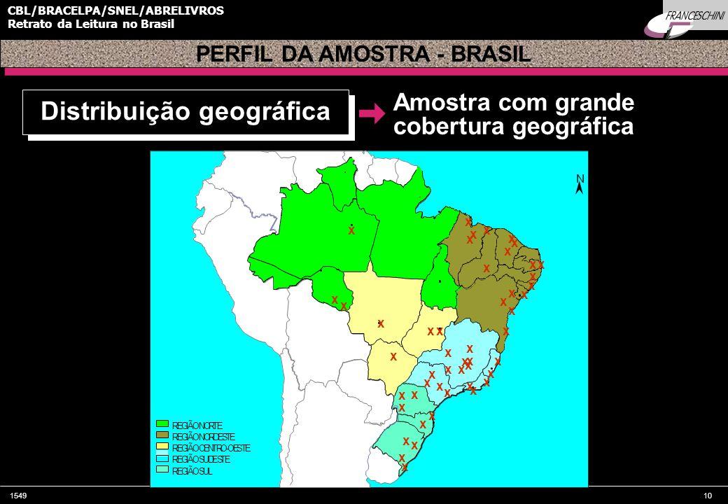 154910 CBL/BRACELPA/SNEL/ABRELIVROS Retrato da Leitura no Brasil N x x x x x x x x x x x x x x x x x x x x x x x x x x x x x x x x x x x xx x x x x x x x x x x x x x REGIÃONORTE REGIÃONORDESTE REGIÃOCENTRO-OESTE REGIÃOSUDESTE REGIÃOSUL PERFIL DA AMOSTRA - BRASIL Distribuição geográfica Amostra com grande cobertura geográfica