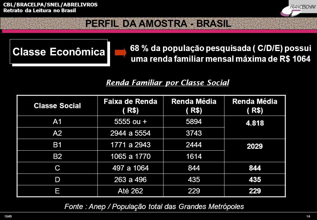 154914 CBL/BRACELPA/SNEL/ABRELIVROS Retrato da Leitura no Brasil 68 % da população pesquisada ( C/D/E) possui uma renda familiar mensal máxima de R$ 1064 Classe Social Faixa de Renda ( R$) Renda Média ( R$) Renda Média ( R$) A15555 ou +5894 4.818 A22944 a 55543743 B11771 a 29432444 2029 B21065 a 17701614 C497 a 1064844 D263 a 496435 EAté 262229 PERFIL DA AMOSTRA - BRASIL Fonte : Anep / População total das Grandes Metrópoles Renda Familiar por Classe Social Classe Econômica