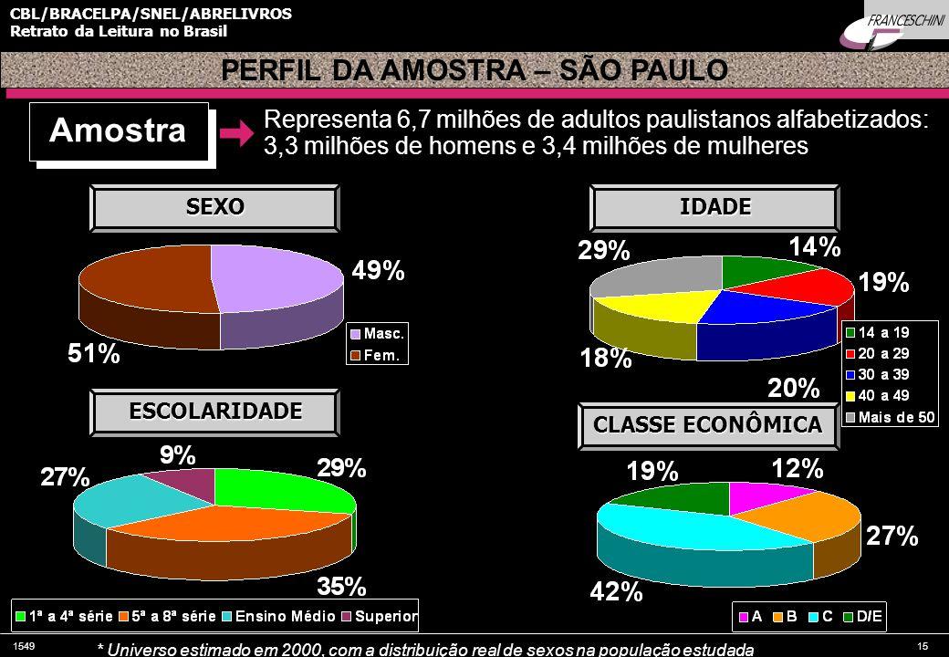 154915 CBL/BRACELPA/SNEL/ABRELIVROS Retrato da Leitura no Brasil Amostra Representa 6,7 milhões de adultos paulistanos alfabetizados: 3,3 milhões de homens e 3,4 milhões de mulheres * Universo estimado em 2000, com a distribuição real de sexos na população estudada SEXO ESCOLARIDADE IDADE CLASSE ECONÔMICA PERFIL DA AMOSTRA – SÃO PAULO