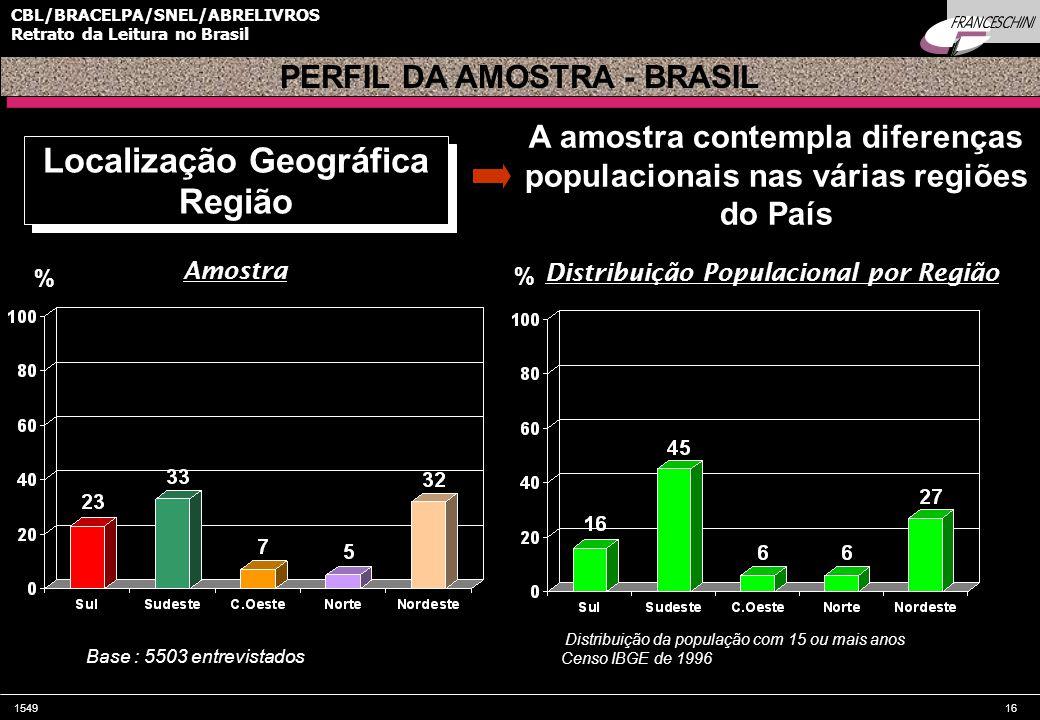 154916 CBL/BRACELPA/SNEL/ABRELIVROS Retrato da Leitura no Brasil Localização Geográfica Região Localização Geográfica Região A amostra contempla diferenças populacionais nas várias regiões do País Distribuição da população com 15 ou mais anos Censo IBGE de 1996 PERFIL DA AMOSTRA - BRASIL % % Amostra Distribuição Populacional por Região Base : 5503 entrevistados