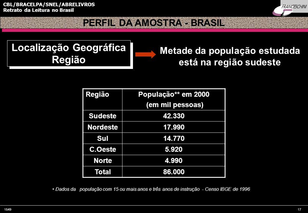 154917 CBL/BRACELPA/SNEL/ABRELIVROS Retrato da Leitura no Brasil Localização Geográfica Região Localização Geográfica Região Metade da população estudada está na região sudeste Dados da população com 15 ou mais anos e três anos de instrução - Censo IBGE de 1996 PERFIL DA AMOSTRA - BRASIL RegiãoPopulação** em 2000 (em mil pessoas) Sudeste42.330 Nordeste17.990 Sul14.770 C.Oeste5.920 Norte4.990 Total86.000