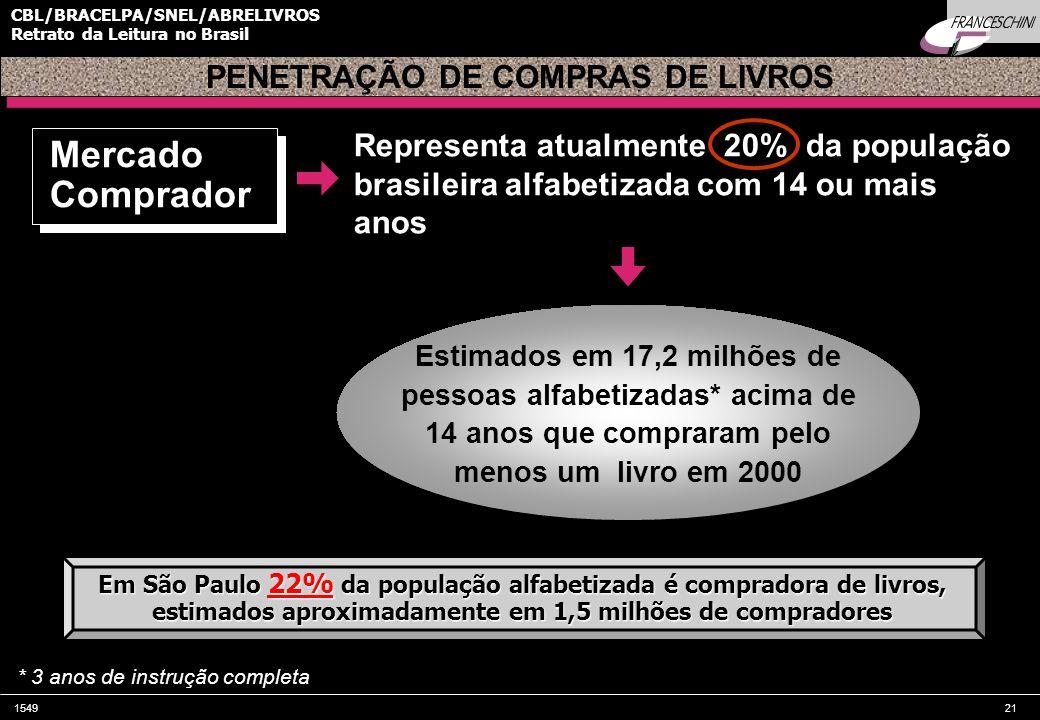 154921 CBL/BRACELPA/SNEL/ABRELIVROS Retrato da Leitura no Brasil Representa atualmente 20% da população brasileira alfabetizada com 14 ou mais anos PENETRAÇÃO DE COMPRAS DE LIVROS * 3 anos de instrução completa Mercado Comprador Em São Paulo 22% da população alfabetizada é compradora de livros, estimados aproximadamente em 1,5 milhões de compradores Estimados em 17,2 milhões de pessoas alfabetizadas* acima de 14 anos que compraram pelo menos um livro em 2000