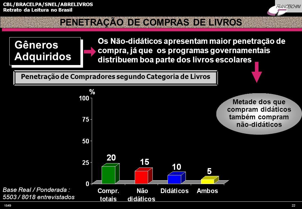 154922 CBL/BRACELPA/SNEL/ABRELIVROS Retrato da Leitura no Brasil Os Não-didáticos apresentam maior penetração de compra, já que os programas governamentais distribuem boa parte dos livros escolares PENETRAÇÃO DE COMPRAS DE LIVROS Metade dos que compram didáticos também compram não-didáticos % Base Real / Ponderada : 5503 / 8018 entrevistados Gêneros Adquiridos Penetração de Compradores segundo Categoria de Livros