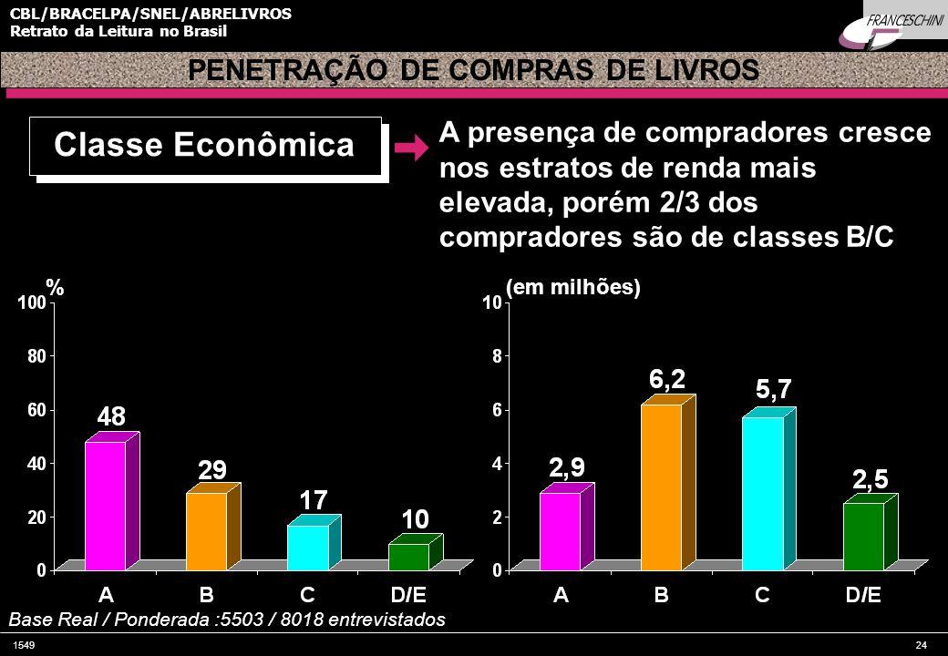 154924 CBL/BRACELPA/SNEL/ABRELIVROS Retrato da Leitura no Brasil PENETRAÇÃO DE COMPRAS DE LIVROS A presença de compradores cresce nos estratos de renda mais elevada, porém 2/3 dos compradores são de classes B/C % Base Real / Ponderada :5503 / 8018 entrevistados Classe Econômica (em milhões)