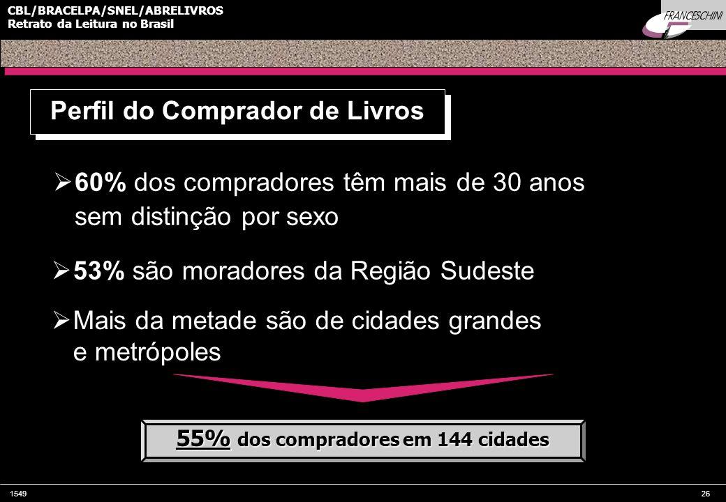 154926 CBL/BRACELPA/SNEL/ABRELIVROS Retrato da Leitura no Brasil  60% dos compradores têm mais de 30 anos sem distinção por sexo  53% são moradores da Região Sudeste Perfil do Comprador de Livros  Mais da metade são de cidades grandes e metrópoles 55% dos compradores em 144 cidades