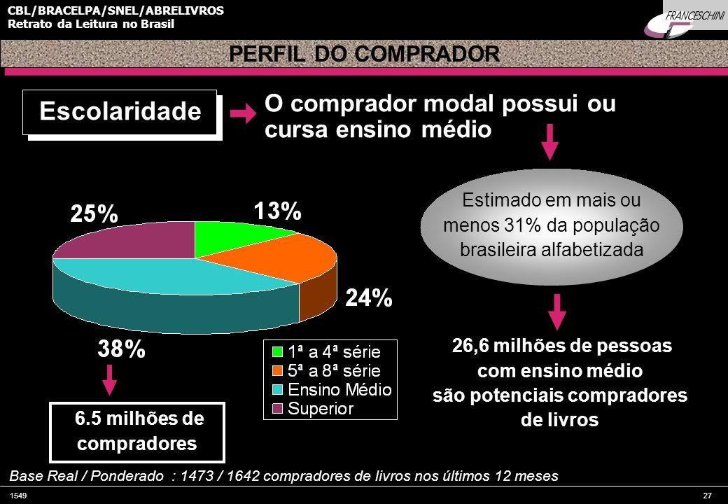 154927 CBL/BRACELPA/SNEL/ABRELIVROS Retrato da Leitura no Brasil O comprador modal possui ou cursa ensino médio 26,6 milhões de pessoas com ensino médio são potenciais compradores de livros PERFIL DO COMPRADOR Base Real / Ponderado : 1473 / 1642 compradores de livros nos últimos 12 meses Escolaridade Estimado em mais ou menos 31% da população brasileira alfabetizada 6.5 milhões de compradores
